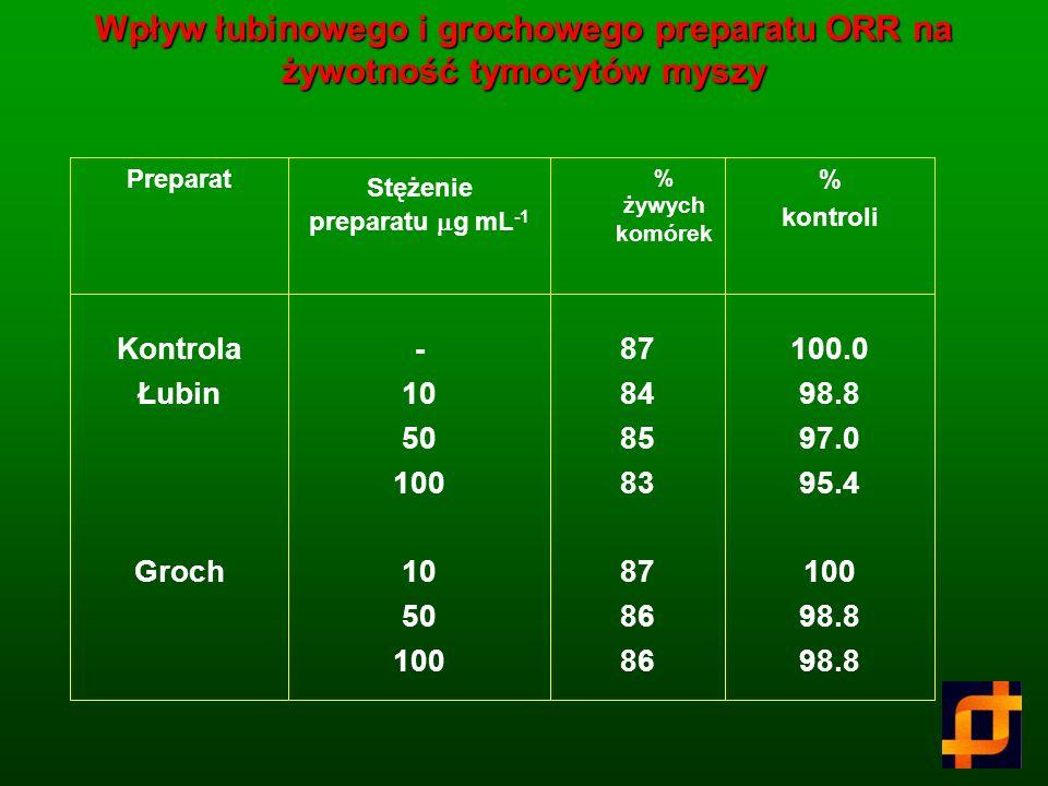 Toksyczność ostra preparatów ORR >4000 Lubin Groch Soczewica LD 50 mgkg -1 masy ciała Preparat