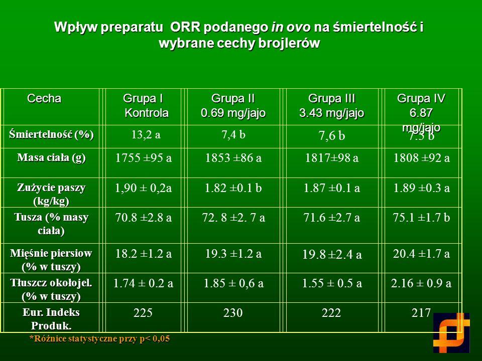 Wpływ preparatu ORR na liczbę bifidobakterii w caecum sześciotygodniowych brojlerów