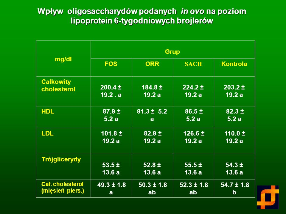 Wpływ preparatu ORR podanego in ovo na śmiertelność i wybrane cechy brojlerów * Różnice statystyczne przy p< 0,05 Cecha Grupa I Kontrola Kontrola Grup