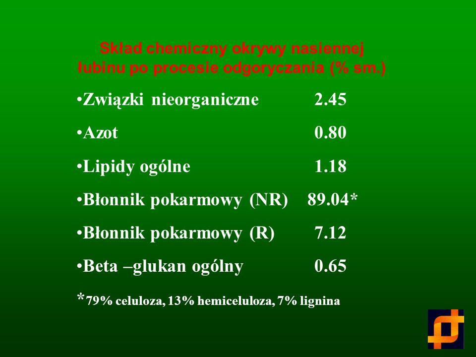 mg/dl Grup FOSORR SACH Kontrola Całkowity cholesterol 200.4 ± 19.2. a 184.8 ± 19.2 a 224.2 ± 19.2 a 203.2 ± 19.2 a HDL 87.9 ± 5.2 a 91.3 ± 5.2 a 86.5