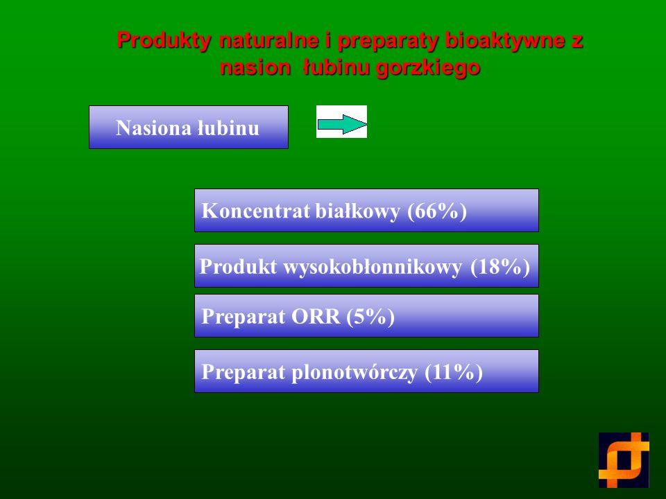 Skład chemiczny okrywy nasiennej łubinu po procesie odgoryczania (% sm.) Związki nieorganiczne2.45 Azot0.80 Lipidy ogólne1.18 Błonnik pokarmowy (NR) 8