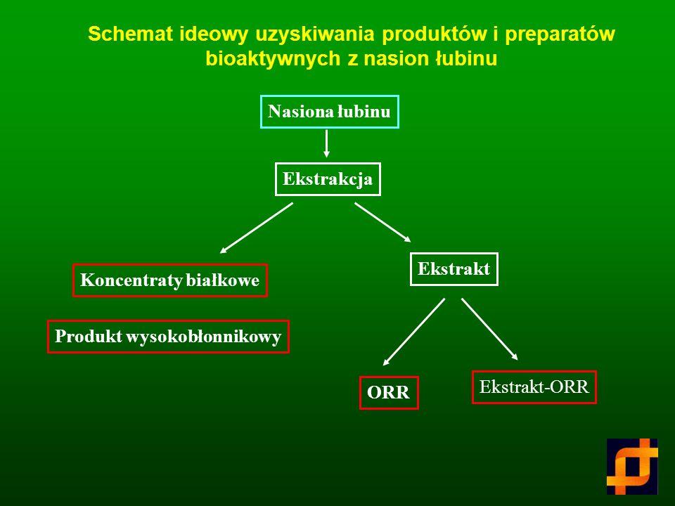 Czynniki antyżywieniowe występujące w nasionach roślin motylkowatych Fitohemaglutyliny (lektyny) Inhibitory proteaz Kwas fitynowy ORR Alkaloidy Garbni