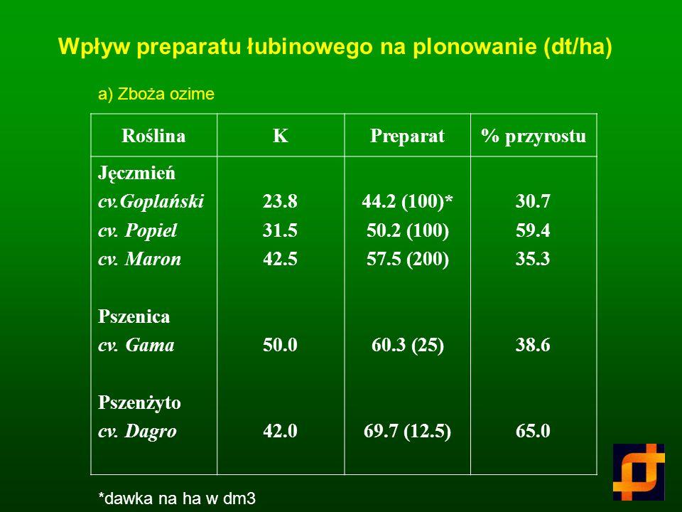 Skład chemiczny ekstraktu z nasion łubinu (%) Sacharydy47.04 Nielotne kwasy org. 5.50 Białko 3.16 Wolne aminokwasy, peptydy 6.97 Alkaloidy11.78 Związk