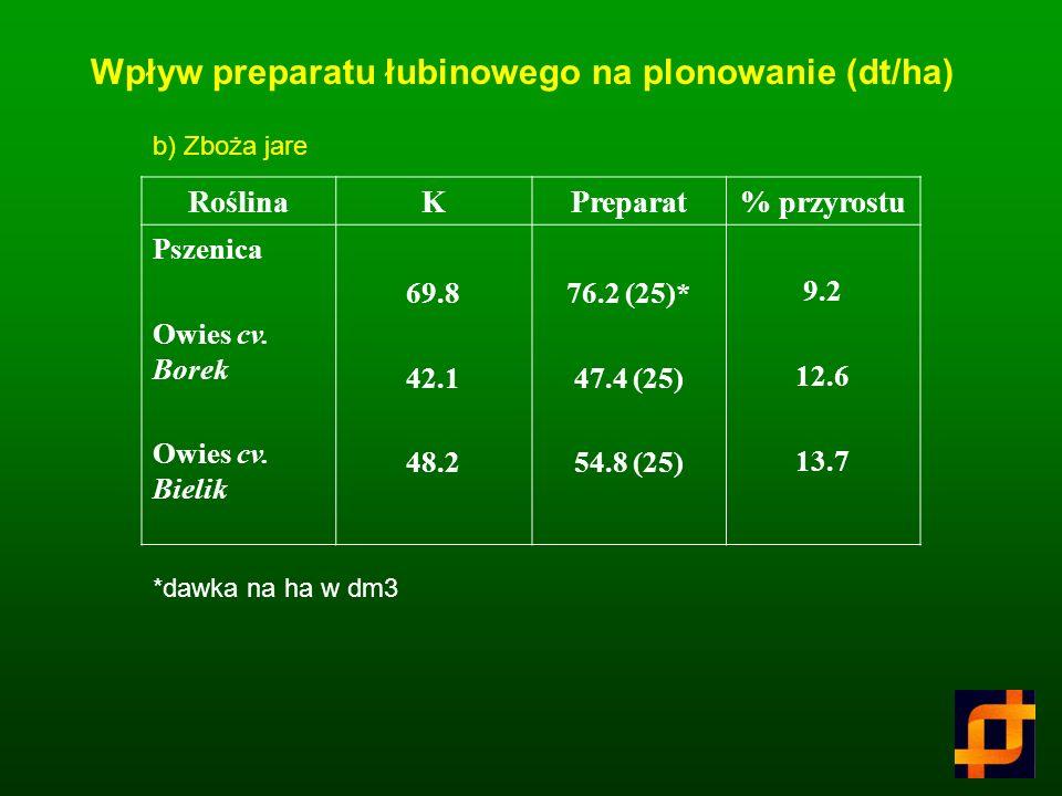 RoślinaKPreparat% przyrostu Jęczmień cv.Goplański cv. Popiel cv. Maron Pszenica cv. Gama Pszenżyto cv. Dagro 23.8 31.5 42.5 50.0 42.0 44.2 (100)* 50.2