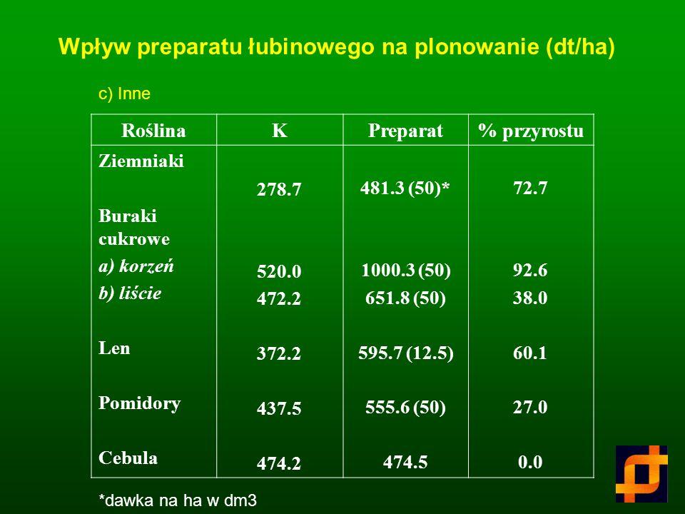 RoślinaKPreparat% przyrostu Pszenica Owies cv. Borek Owies cv. Bielik 69.8 42.1 48.2 76.2 (25)* 47.4 (25) 54.8 (25) 9.2 12.6 13.7 *dawka na ha w dm3 W
