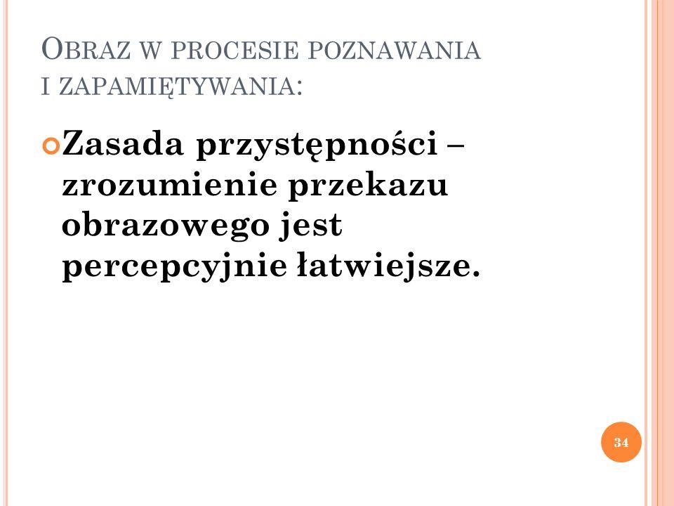 O BRAZ W PROCESIE POZNAWANIA I ZAPAMIĘTYWANIA : Zasada przystępności – zrozumienie przekazu obrazowego jest percepcyjnie łatwiejsze. 34