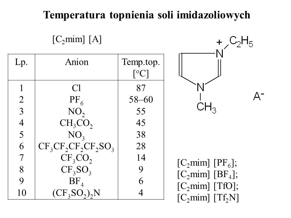 Temperatura topnienia soli imidazoliowych [C 2 mim] [A] Lp.AnionTemp.top. [ o C] 1 2 3 4 5 6 7 8 9 10 Cl PF 6 NO 2 CH 3 CO 2 NO 3 CF 3 CF 2 CF 2 CF 2
