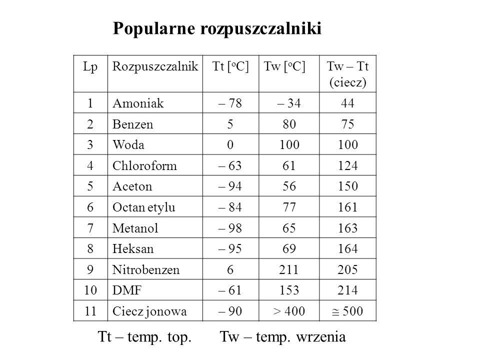 Popularne rozpuszczalniki LpRozpuszczalnikTt [ o C]Tw [ o C]Tw – Tt (ciecz) 1Amoniak– 78– 3444 2Benzen58075 3Woda0100 4Chloroform– 6361124 5Aceton– 94