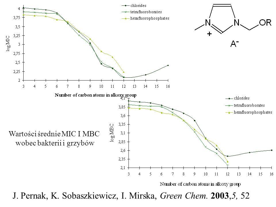 Wartości średnie MIC I MBC wobec bakterii i grzybów J. Pernak, K. Sobaszkiewicz, I. Mirska, Green Chem. 2003,5, 52