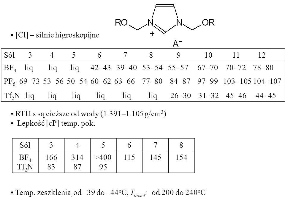 [Cl] – silnie higroskopijne Sól 3 4 5 6 7 8 9 10 11 12 BF 4 liq liq liq 42–43 39–40 53–54 55–57 67–70 70–72 78–80 PF 6 69–73 53–56 50–54 60–62 63–66 7