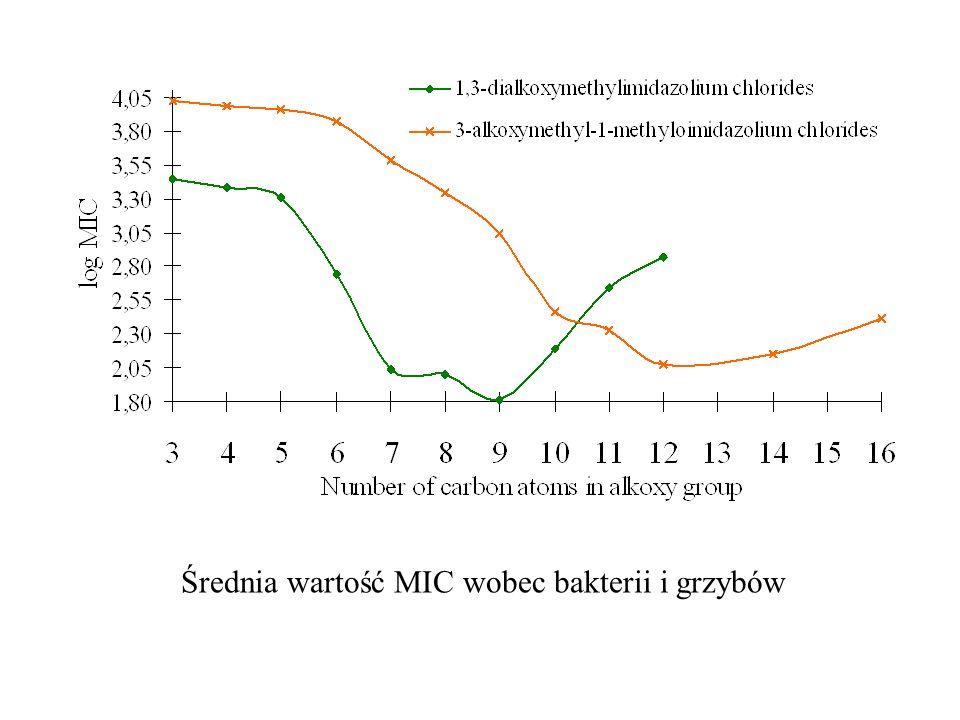 Średnia wartość MIC wobec bakterii i grzybów