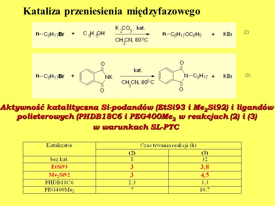 Aktywność katalityczna Si-podandów (EtSi93 i Me 2 Si92) i ligandów polieterowych (PHDB18C6 i PEG400Me 2 w reakcjach (2) i (3) polieterowych (PHDB18C6