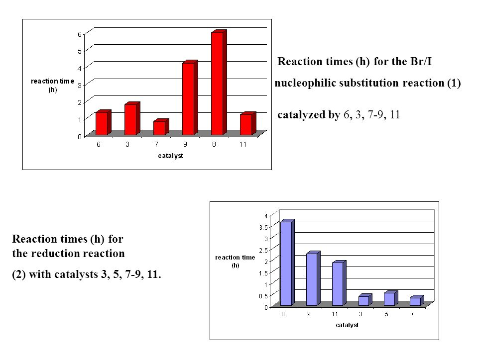 Reaction times (h) for the Br/I nucleophilic substitution reaction (1) catalyzed by 6, 3, 7-9, 11 Reaction times (h) for the reduction reaction (2) wi