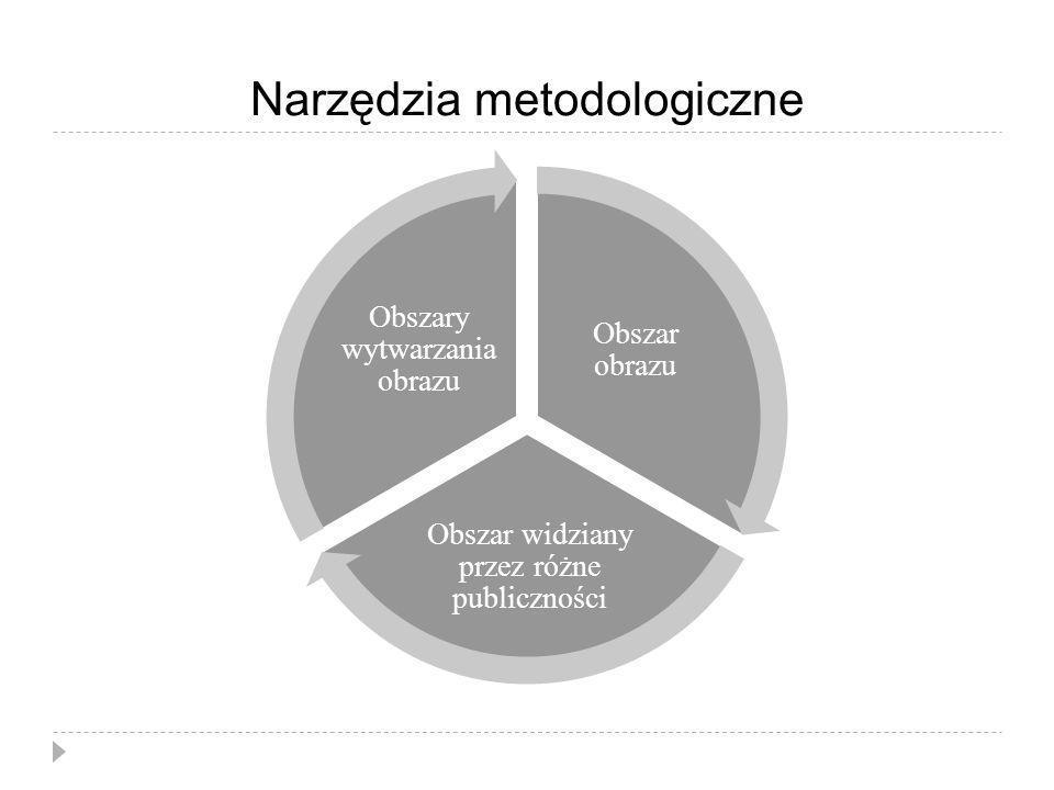 Narzędzia metodologiczne Obszar obrazu Obszar widziany przez różne publiczności Obszary wytwarzania obrazu