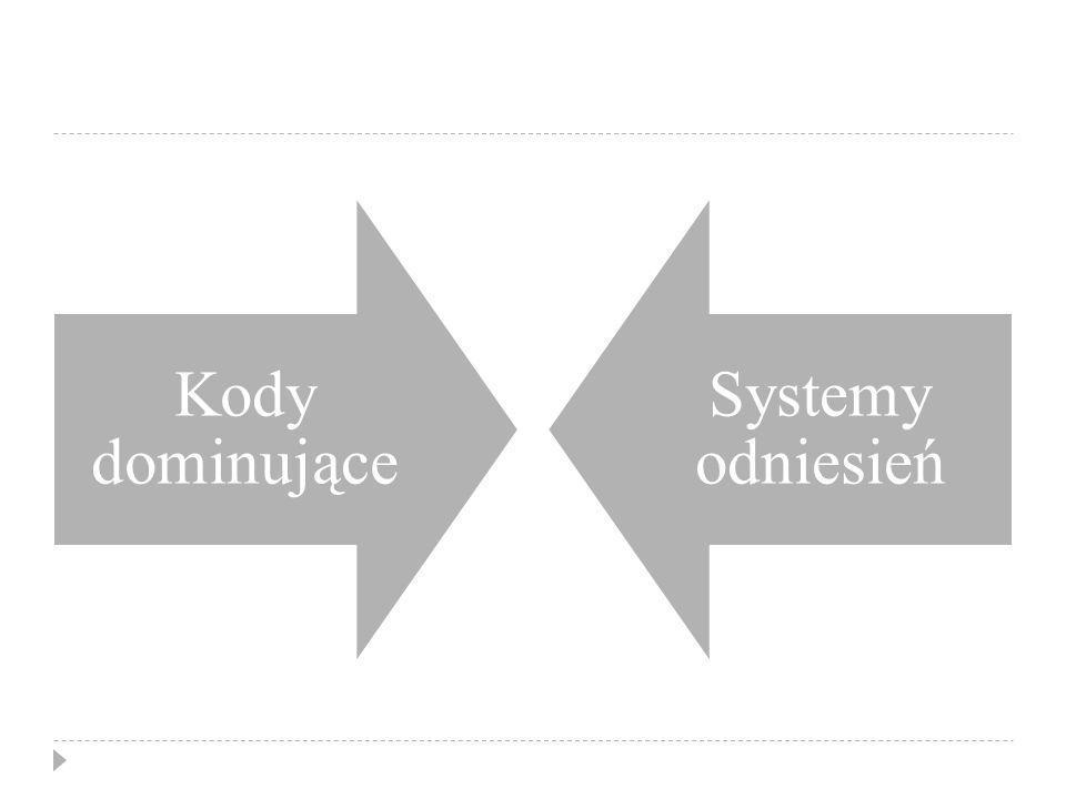 Kody dominujące Systemy odniesień