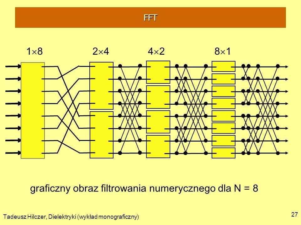 Tadeusz Hilczer, Dielektryki (wykład monograficzny) 27 graficzny obraz filtrowania numerycznego dla N = 8 1 8 2 4 4 2 8 1 FFT