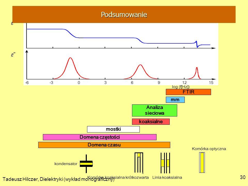 Tadeusz Hilczer, Dielektryki (wykład monograficzny) 30 FTIR -6 -3 0 3 6 9 12 15 log (f[Hz]) mm Analiza sieciowa koaksialne mostki Domena częstości Dom