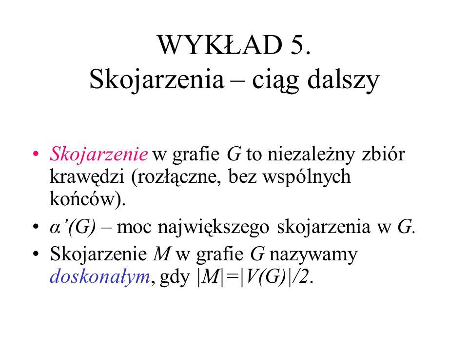 1.dowód Tw. Halla U – minimalne pokrycie E(G) Jeśli G nie ma skojarzenia nasycającego A, to z Tw.