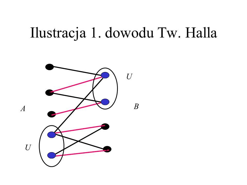 1. dowód Tw. Halla U – minimalne pokrycie E(G) Jeśli G nie ma skojarzenia nasycającego A, to z Tw. Königa: |U|= β(G) = α(G )<|A| Nie ma krawędzi miedz