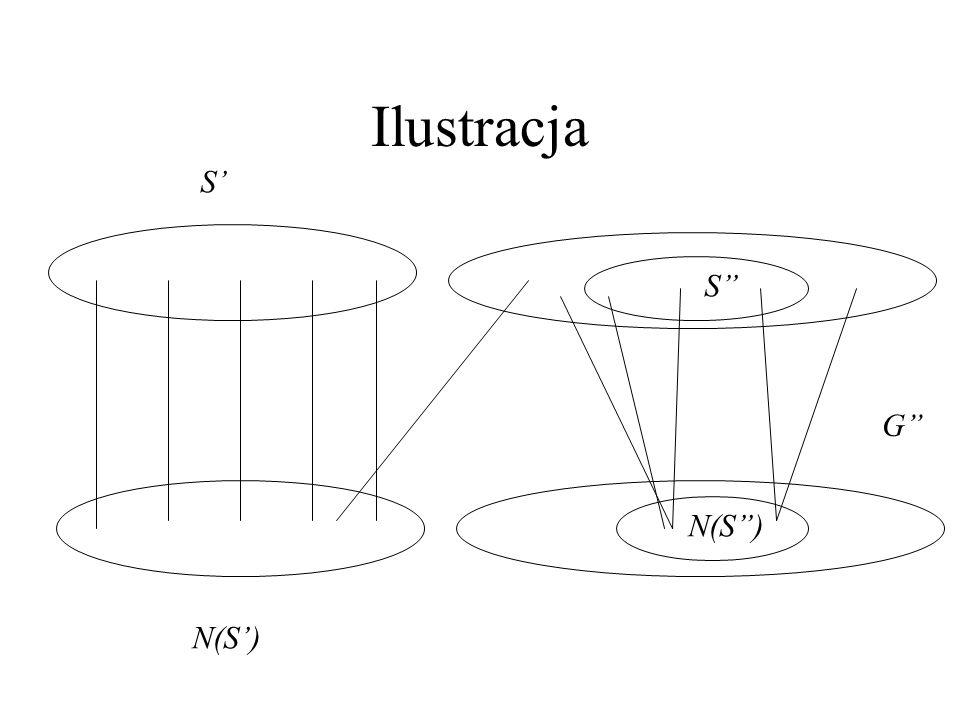 2. dowód Tw. Halla –Przypadek II: Z założenia ind. podgraf G indukowany w G przez S i N(S) ma skojarzenie nas. S. Ale podgraf G=G-V(G) też spełnia war
