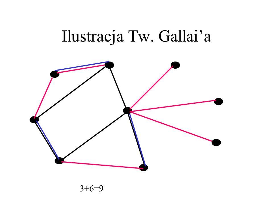 Tw.Gallaia Przypomnijmy: α(G), α(G), β(G). Podzbiór F zbioru E(G) nazywamy pokryciem krawędziowym (wierzchołków), jeśli każdy wierzchołek jest końcem