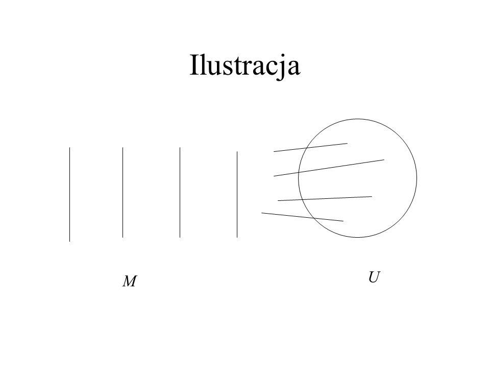 Dowód Tw. Gallaia Niech M będzie skojarzeniem, |M|= α. U=V(G)-V(M) jest zbiorem niezależnym. Dla każdego u w U, weźmy krawędź o końcu w u. Te krawędzi
