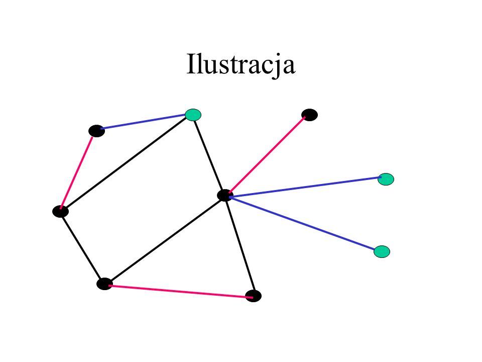 Dowód Tw. Gallaia – c.d. Niech L będzie pokryciem, |L|= β. Niech M będzie największym skojarzeniem w H=G[L]=(V(G),L), a U=V(G)-V(M). U jest zbiorem ni