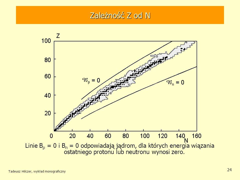 Tadeusz Hilczer, wykład monograficzny 24 Zależność Z od N Linie B p = 0 i B n = 0 odpowiadają jądrom, dla których energia wiązania ostatniego protonu