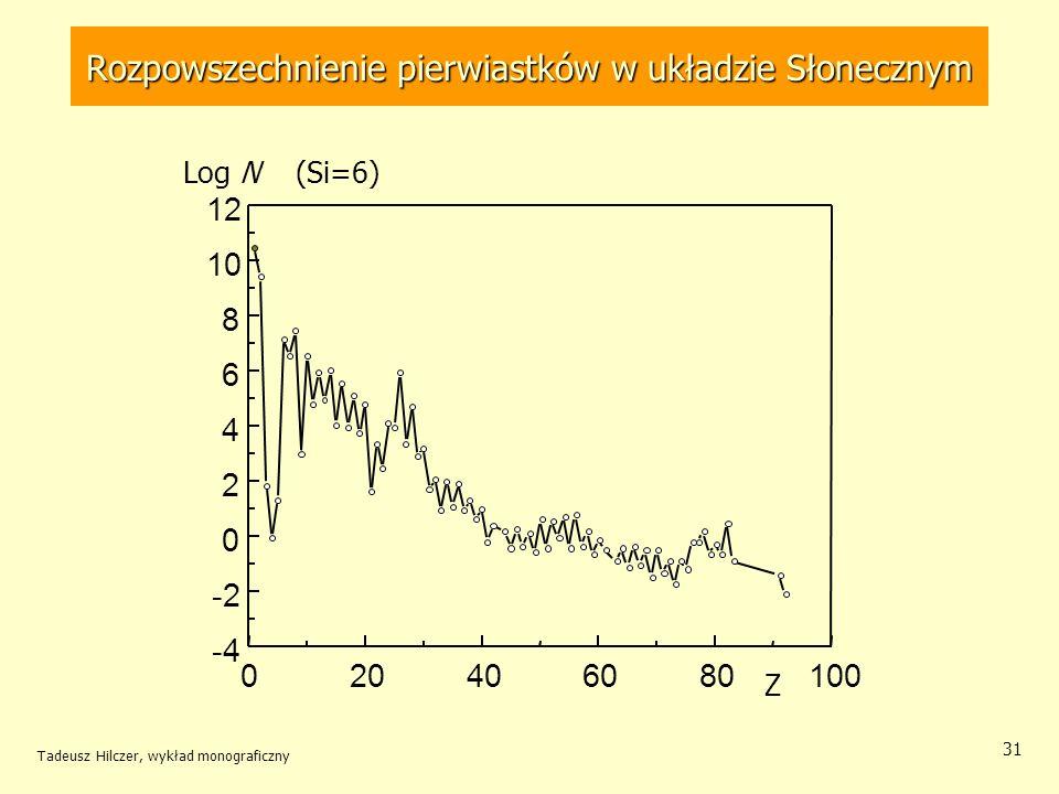 Tadeusz Hilczer, wykład monograficzny 31 Rozpowszechnienie pierwiastków w układzie Słonecznym 020406080100 -4 -2 0 2 4 6 8 10 12 Log N (Si=6) Z