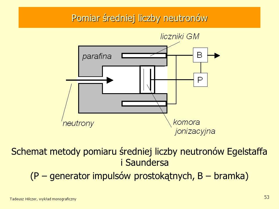 Tadeusz Hilczer, wykład monograficzny 53 Pomiar średniej liczby neutronów Schemat metody pomiaru średniej liczby neutronów Egelstaffa i Saundersa (P –