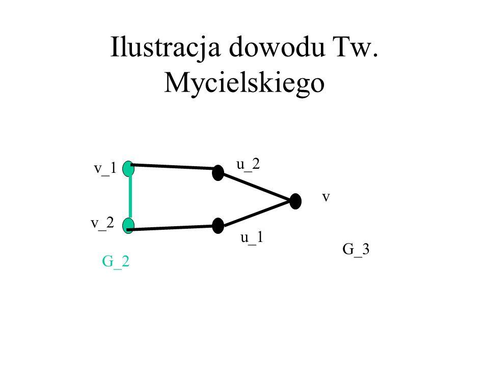 Grafy anty-doskonałe Mycielski 1955: Dla dowolnej liczby naturalnej k 2 istnieje graf G_k, taki że ω(G_k)=2, a χ(G_k)=k. Dowód indukcyjny: G_2=K_2. Za