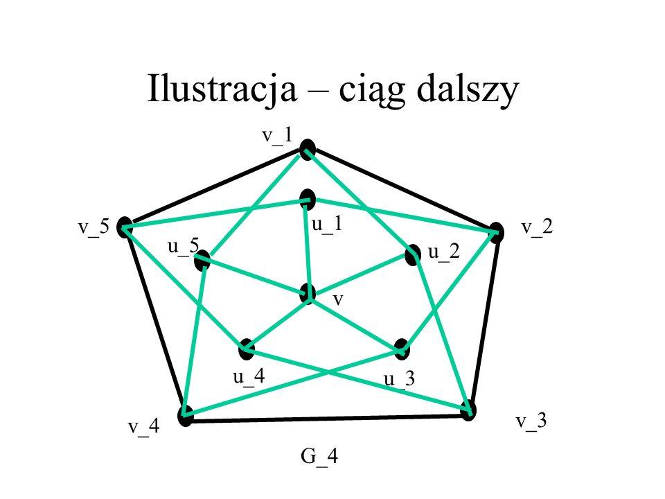 Ilustracja dowodu Tw. Mycielskiego v_1 v_2 u_2 u_1 v G_2 G_3