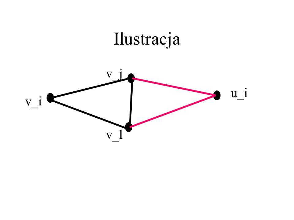 G_{k+1} nie zawiera K_3 Gdyby zawierał, to składałby się z 1 nowego wierzchołka – u_i i dwóch starych – v_j,v_l. Skoro jednak u_iv_j i u_iv_l są krawę