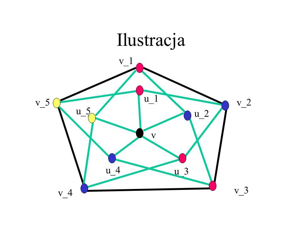 χ(G_{k+1})=k+1 Weźmy dowolne k-kolorowanie G_k, powtórzmy kolor v_i na u_i, a v pomalujmy nowym, (k+1)- szym kolorem. Gdyby dało się pomalować G_{k+1}