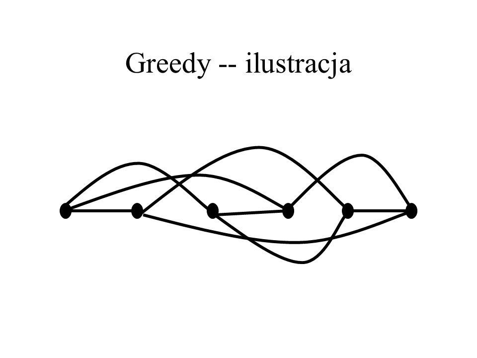 Oszacowania górne Δ(G)= Δ to największy stopień wierzchołka w grafie. Algorytm zachłanny (greedy) maluje kolejno wierzchołki pierwszym wolnym kolorem.