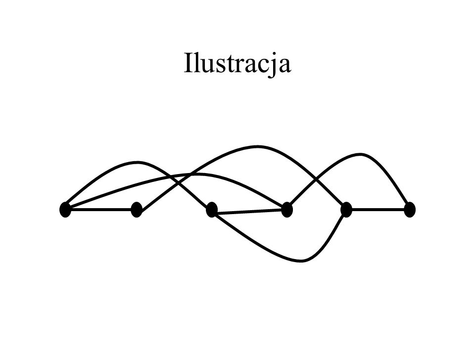 G nieregularny Jeśli G nie jest regularny, to ustawmy wierzchołki w kolejności v_1,...,v_n, tak że d(v_n)< Δ, a dla każdego i=1,...,n-1, v_i ma sąsiad