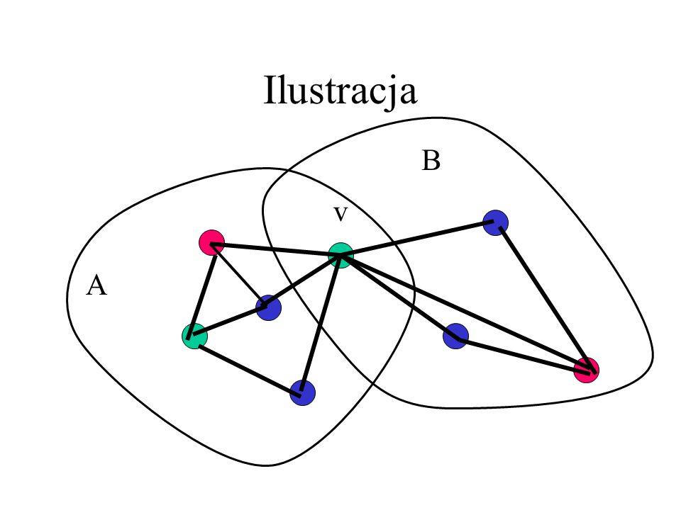 G ma wierzchołek cięcia Wierzchołek v grafu spójnego G nazywamy wierzchołkiem cięcia, gdy G-v nie jest spójny. To znaczy istnieje podział V na A i B,