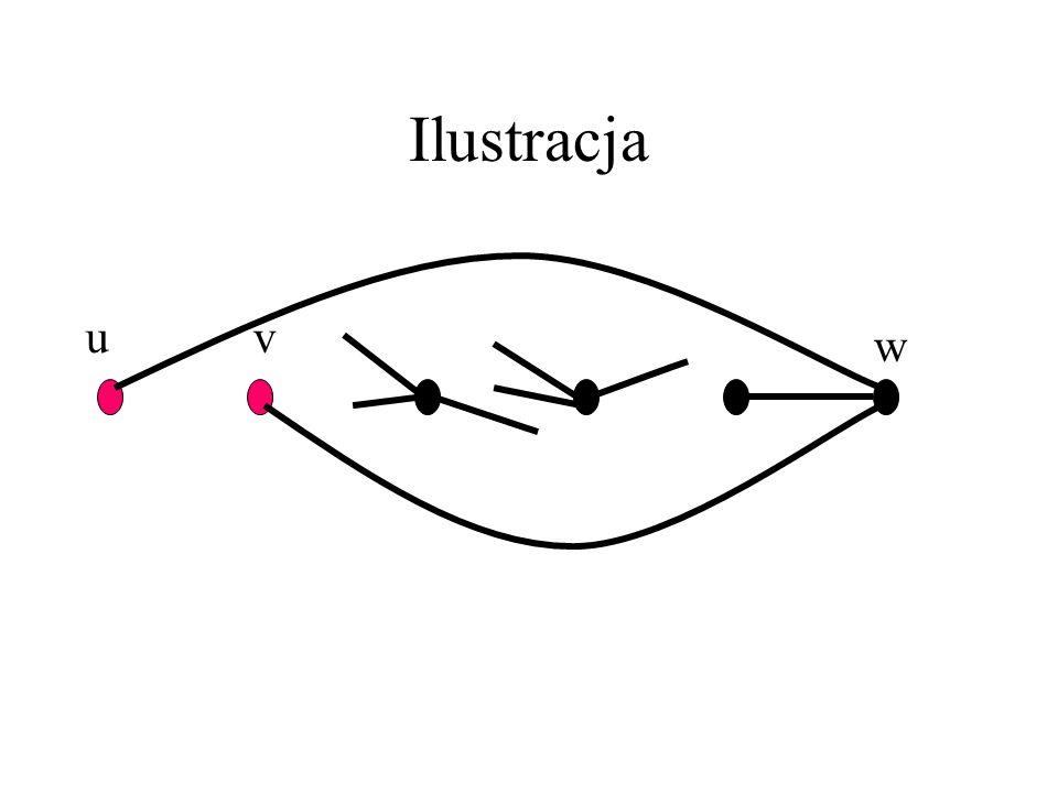 Przypadek I G-{u,v}=G[V-{u,v}] jest spójny. Ustaw wierzchołki w kolejności u,v,v_1,...,v_{n-3},w tak, że dla każdego i=1,...,n-3, v_i ma sąsiada na pr