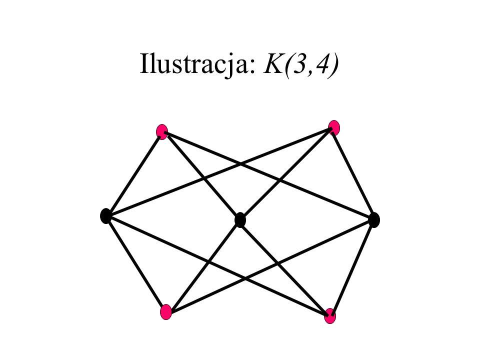 Ilustracja: k=3