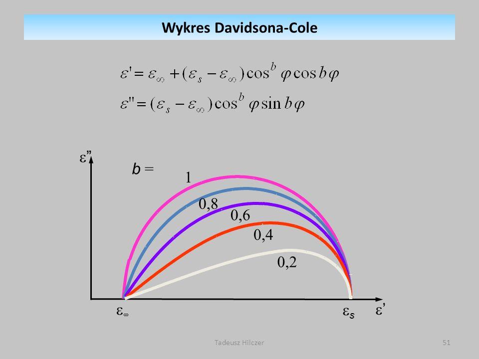 Tadeusz Hilczer51 s b = 1 0,8 0,6 0,4 0,2 Wykres Davidsona-Cole