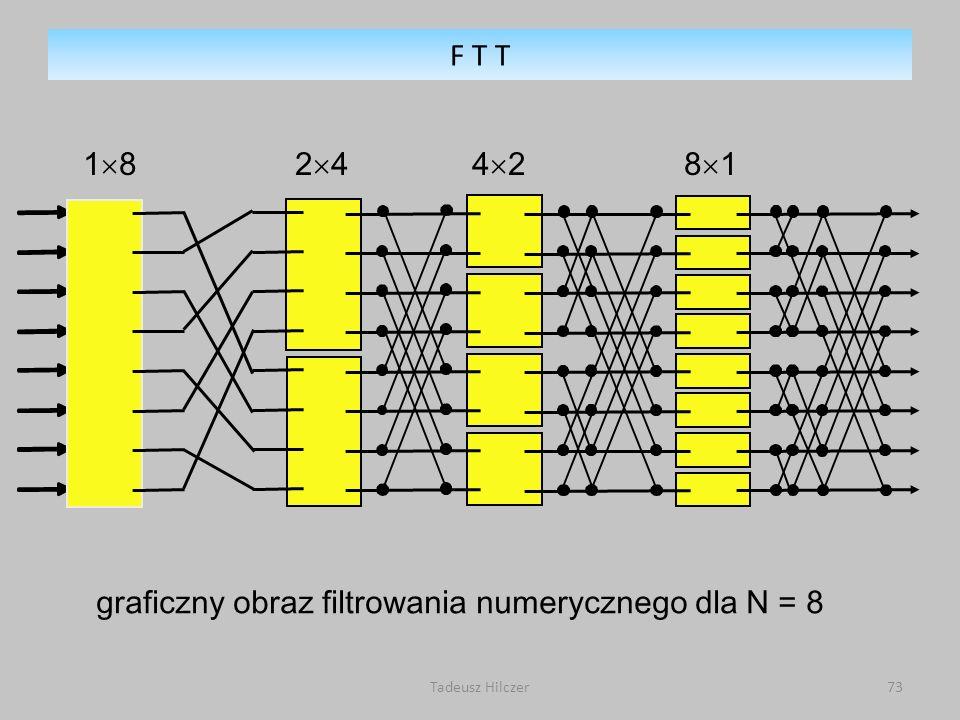 Tadeusz Hilczer73 graficzny obraz filtrowania numerycznego dla N = 8 1 8 2 4 4 2 8 1 F T T