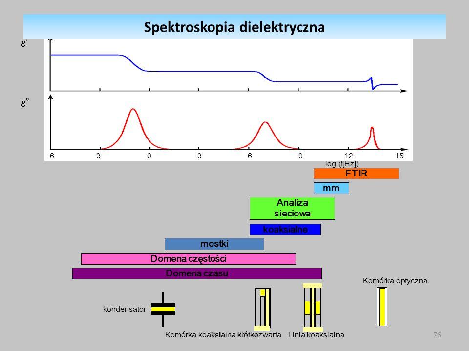 Tadeusz Hilczer76 FTIR -6 -3 0 3 6 9 12 15 log (f[Hz]) mm Analiza sieciowa koaksialne mostki Domena częstości Domena czasu kondensator Komórka koaksialna krótkozwartaLinia koaksialna Komórka optyczna Spektroskopia dielektryczna