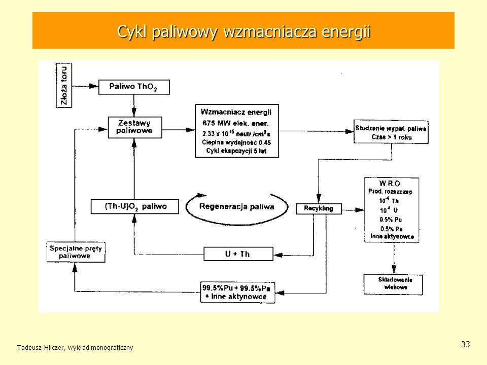 Tadeusz Hilczer, wykład monograficzny 33 Cykl paliwowy wzmacniacza energii