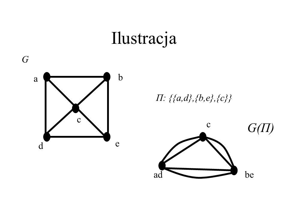 Dziel i ściągaj ! Dla danego podziału Π definiujemy multigraf G(Π)=(W,F), gdzie W={1,2...,l}, a krotność krawędzi ij jest liczbą e(V_i,V_j) wszystkich