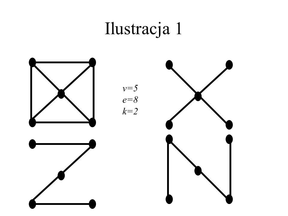 Rozłączne rozpięte drzewa Lepszą miarą spójności grafu jest maksymalna liczba rozłącznych rozpiętych drzew (RRD). Jeśli G ma k RRD, to Nie jest to jed