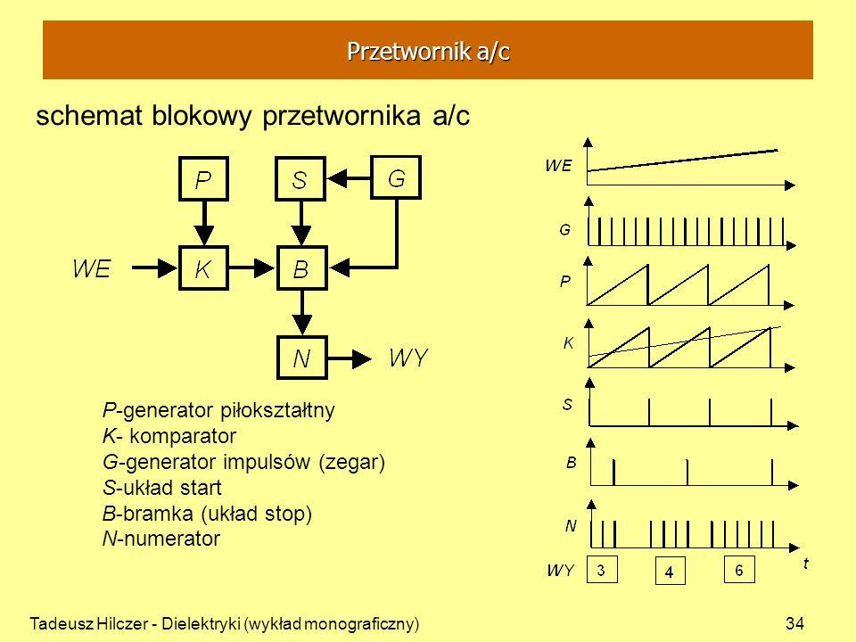 Tadeusz Hilczer - Dielektryki (wykład monograficzny)34 P-generator piłokształtny K- komparator G-generator impulsów (zegar) S-układ start B-bramka (uk