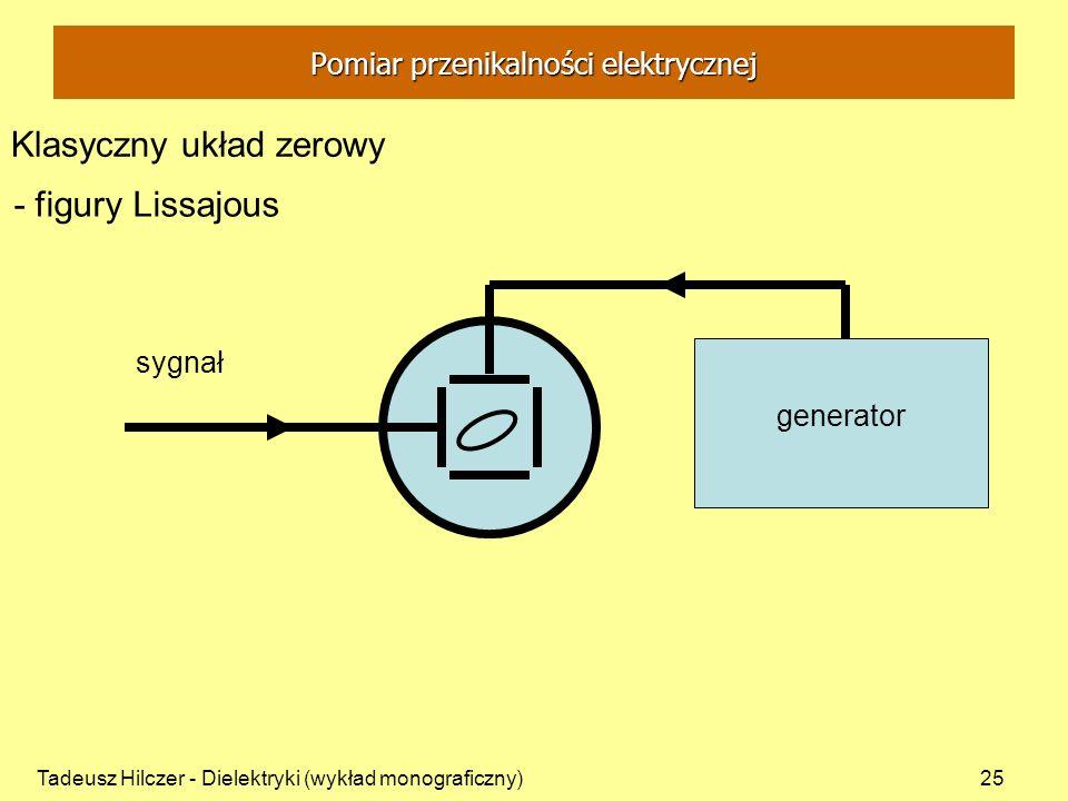 Tadeusz Hilczer - Dielektryki (wykład monograficzny)25 generator sygnał Klasyczny układ zerowy - figury Lissajous Pomiar przenikalności elektrycznej