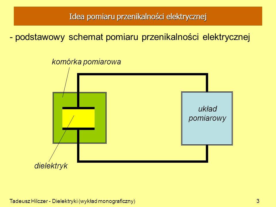 Tadeusz Hilczer - Dielektryki (wykład monograficzny)14 T = rośnie p = const V = rośnie C pom = (T 0 )C 0 (T) V kom = V 0 + V(T) - komórka pomiarowa Temperaturowy pomiar pojemności elektrycznej - z dielektrykiem idealnym
