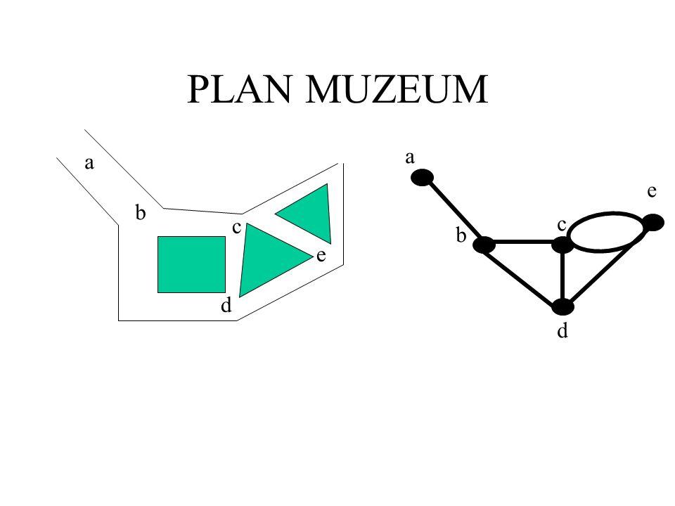 Przykład 3. Muzeum Zwiedzamy muzeum będące labiryntem korytarzy, w którym obrazy wiszą po obu stronach. Cel: przejść każdy korytarz 2 razy i wrócić do
