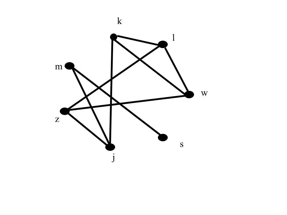 Podgrafy indukowane Podgraf grafu G=(V,E) indukowany przez podzbiór wierzchołków W to graf G[W]=(W,E), gdzie E składa się ze wszystkich krawędzi grafu G o obu końcach w W.